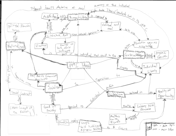 Mind Map – 19th c. Ideas